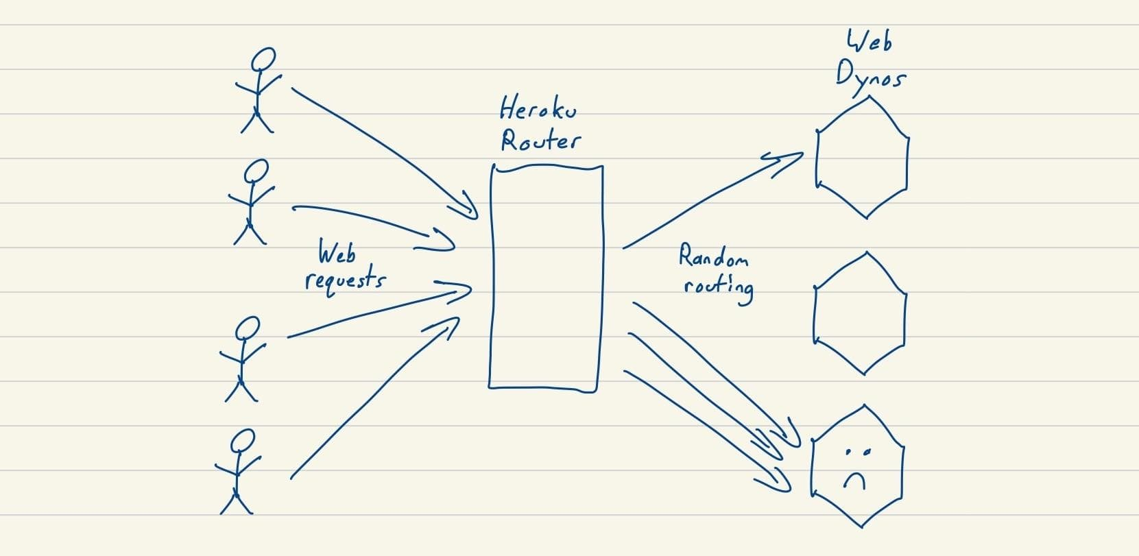 Heroku random routing
